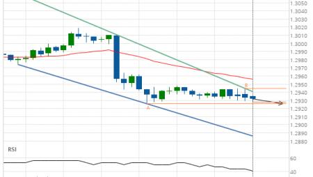 GBP/USD Target Level: 1.2926