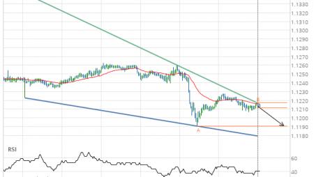 EUR/USD Target Level: 1.1191