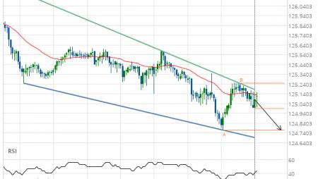 EUR/JPY Target Level: 124.7700