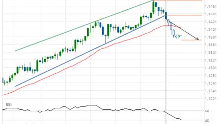 EUR/CHF Target Level: 1.1373