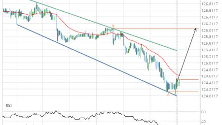 EUR/JPY Target Level: 126.0600