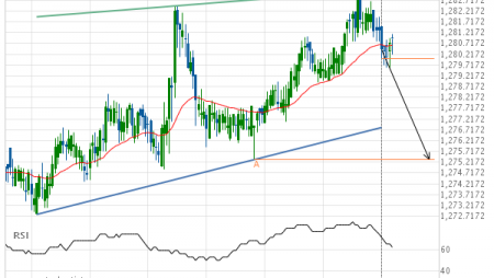 XAU/USD Target Level: 1275.3400