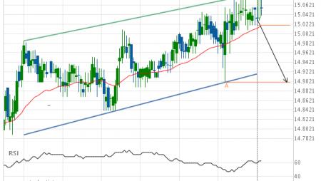 XAG/USD Target Level: 14.9000