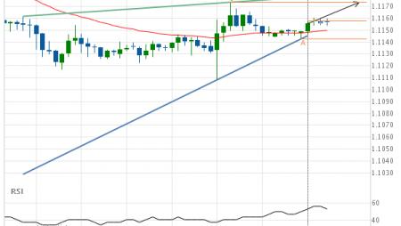 EUR/USD Target Level: 1.1174
