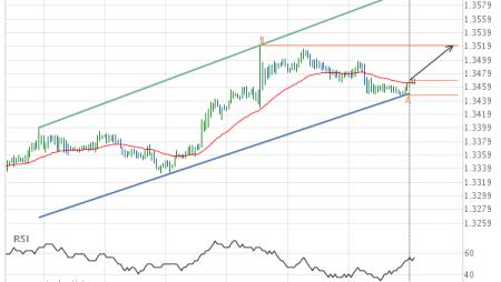 USD/CAD Target Level: 1.3521