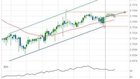 AUD/USD Target Level: 0.7061