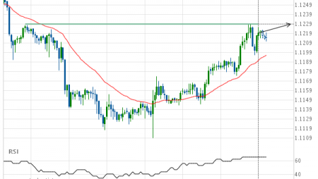 EUR/USD Target Level: 1.1229