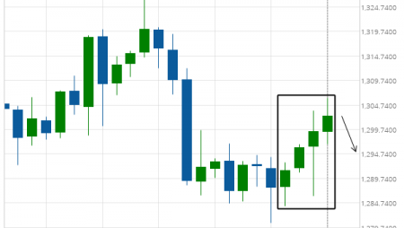 XAU/USD excessive bullish movement