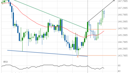 GBP/JPY up to 147.9161