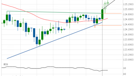 EUR/JPY up to 125.5688
