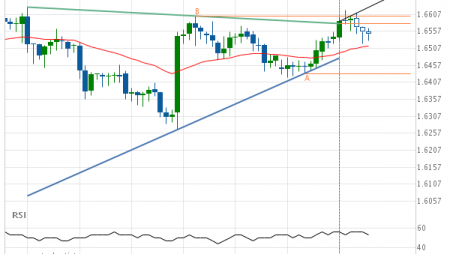 EUR/NZD up to 1.6677