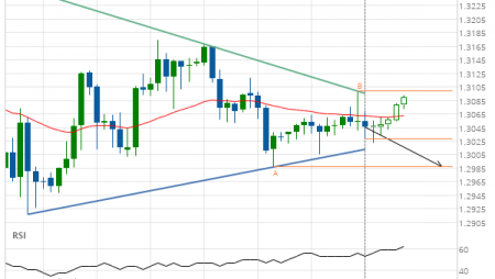 GBP/CHF down to 1.2987