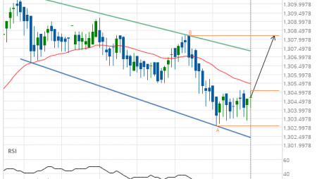 XAU/USD up to 1308.2000