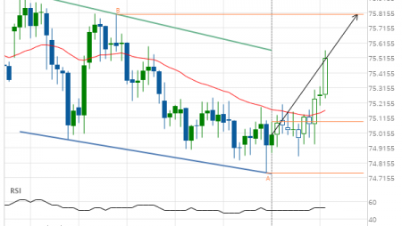 NZD/JPY up to 75.8060
