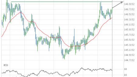 GBP/JPY up to 147.0120