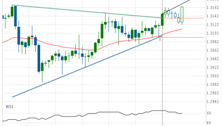 GBP/CHF up to 1.3190