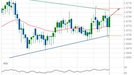 EUR/NZD up to 1.6758