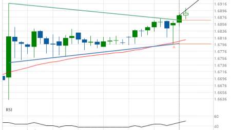 EUR/NZD up to 1.6940