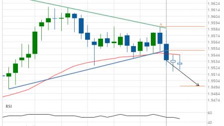 GBP/NZD down to 1.9495