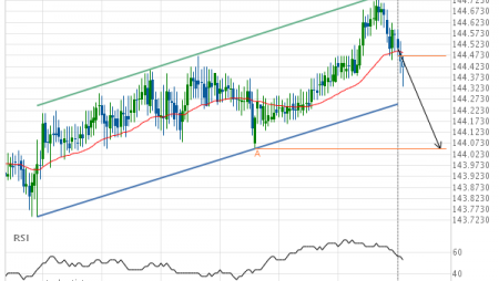 GBP/JPY down to 144.0500