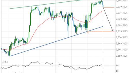 E-mini S&P 500 down to 2919.2500
