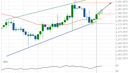 Gold Front Month up to 1290.9000