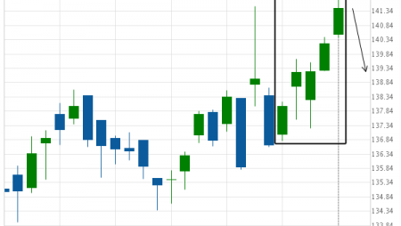 Travelers Cos Inc. (TRV) excessive bullish movement