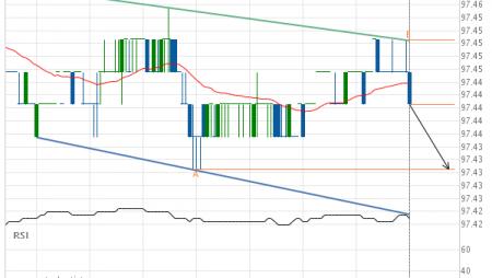 Eurodollar (GE) down to 97.43