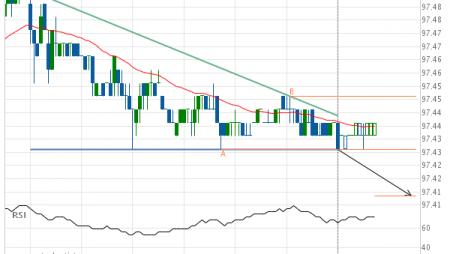 Eurodollar (GE) down to 97.41