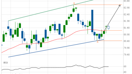 Exxon Mobil Corp. (XOM) up to 83.20