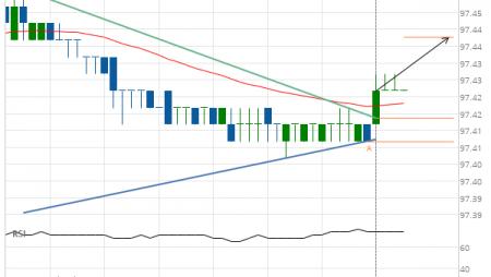 Eurodollar (GE) up to 97.44