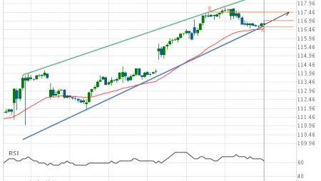 American Express Co. (AXP) up to 117.47