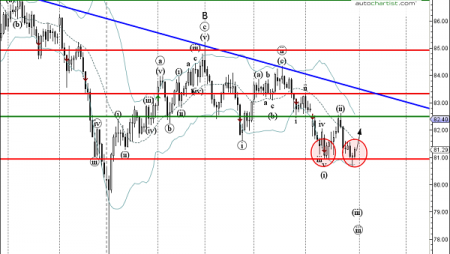 Trade of the Day: CAD/JPY