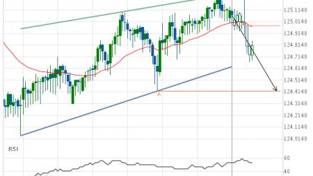 EUR/JPY Target Level: 124.4200