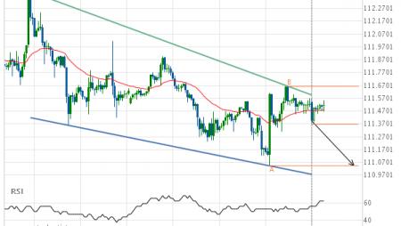 USD/JPY Target Level: 111.0440