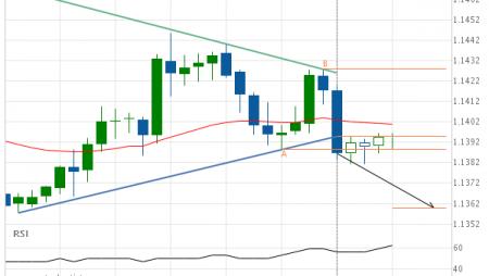 EUR/CHF Target Level: 1.1359