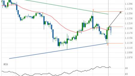 EUR/USD Target Level: 1.1264