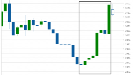 Big Movement GBP/USD