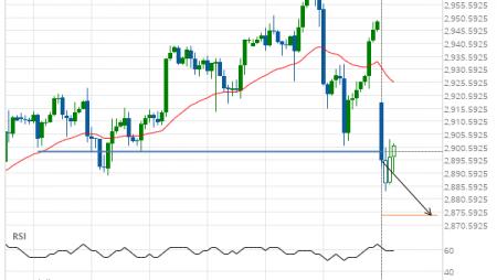 A start of a bearish trend on E-mini S&P 500 JUNE 2019