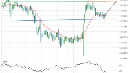 Will XAG/USD have enough momentum to break resistance?