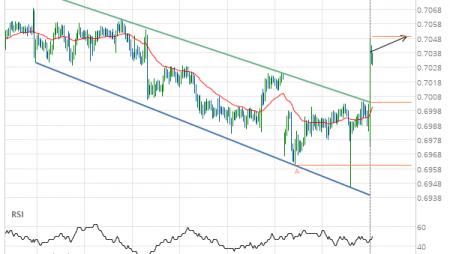 AUD/USD –  resistance line breached
