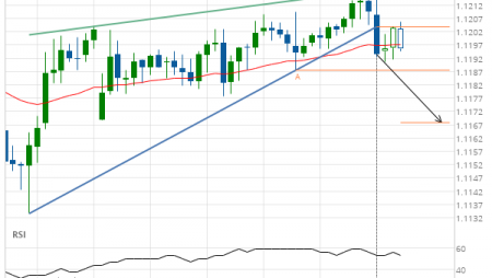EUR/USD –  support line breached
