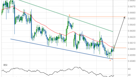 NZD/USD – getting close to resistance of a Falling Wedge