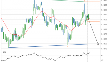 Will EUR/CHF have enough momentum to break support?