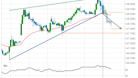 US Treasury Bond JUNE 2019 –  support line breached