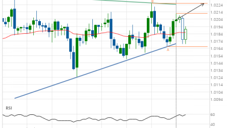 USD/CHF approaching resistance of a Triangle