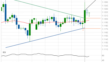 Should we expect a bullish trend on EUR/USD?