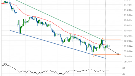 USD/JPY approaching support of a Falling Wedge