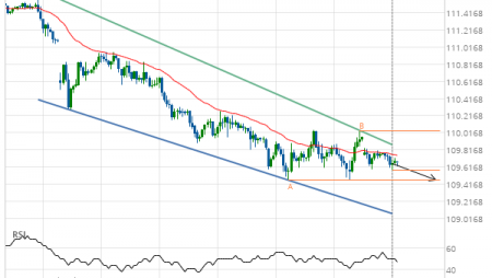 Will USD/JPY have enough momentum to break support?