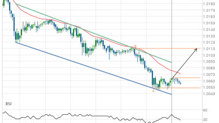 USD/CHF approaching resistance of a Channel Down